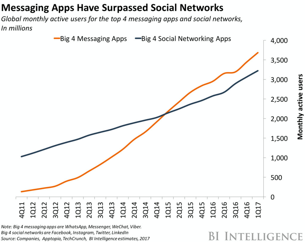 Messaging App Growth